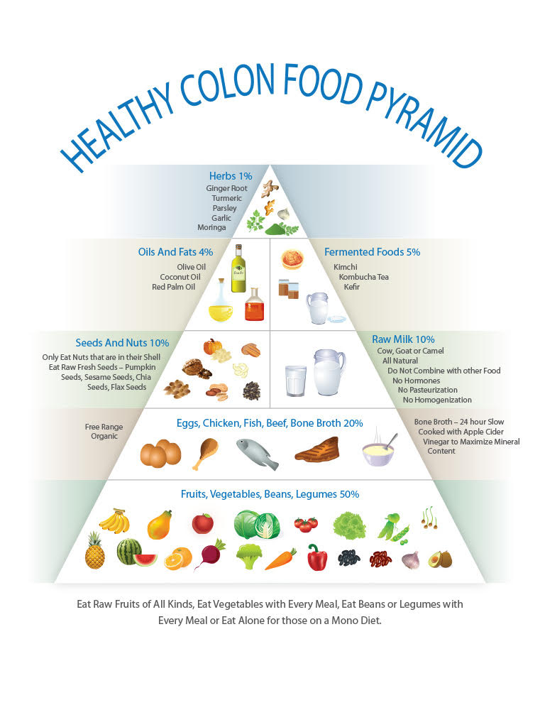 healthy-colon-food-pyramid